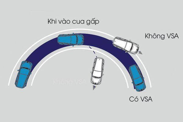 He-thong-can-bang-dien-tu-VSA-Honda-CRV-2020