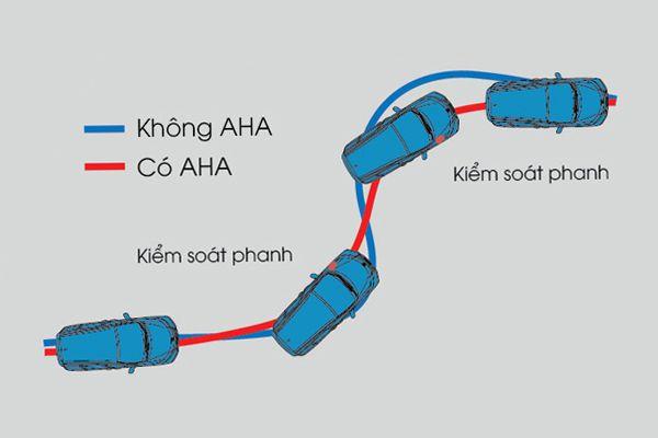 He-thong-ho-tro-danh-lai-chu-dong-AHA-Honda-CRV-2020